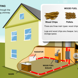 The Advantages and Disadvantages of Biomass Boilers